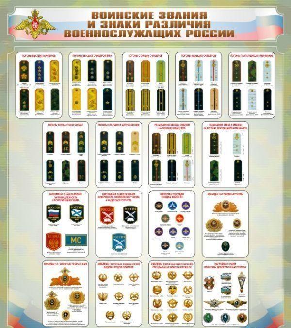 удачных пластических погоны и знаки различия военнослужащих россии новости